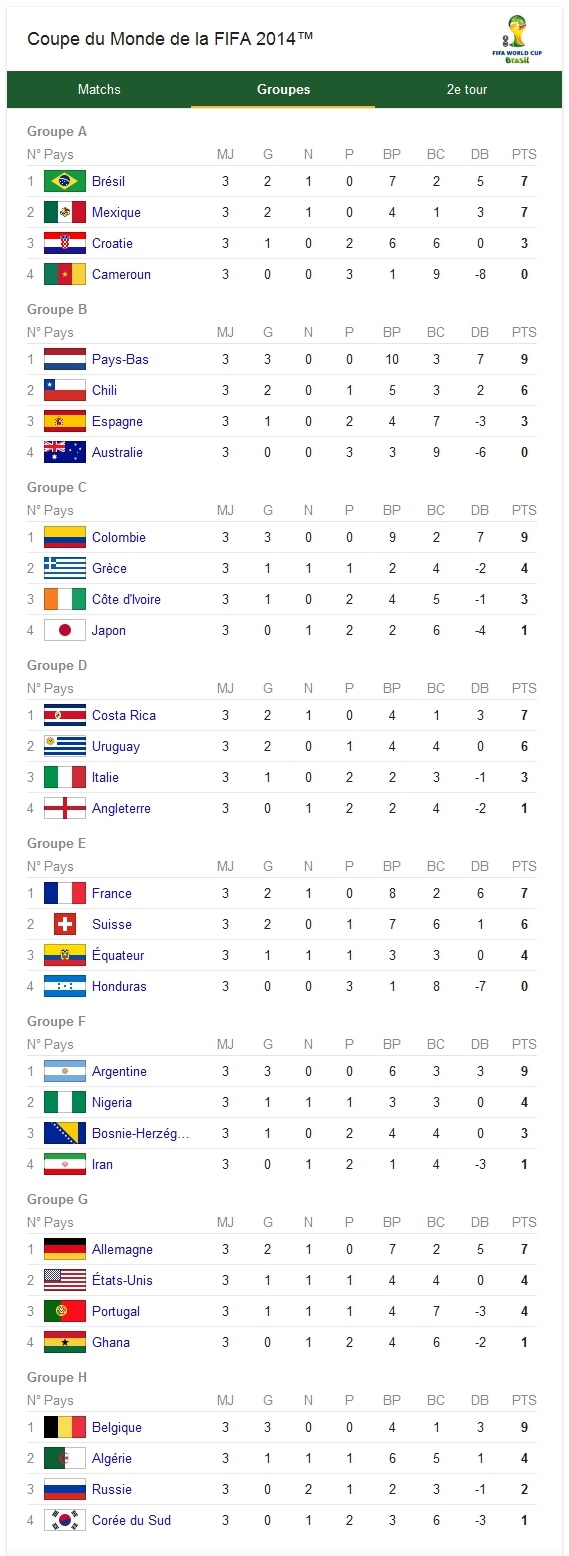 Coupe du monde 2014 affiches et calendrier des 8emes de - Classement qualification coupe du monde ...