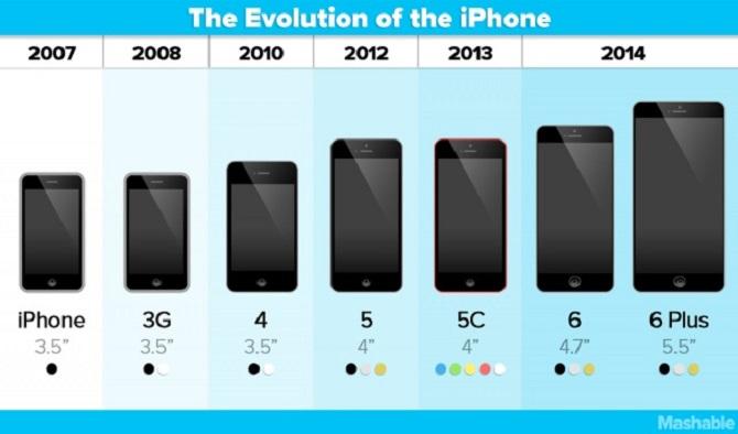 évolution iPhone apple