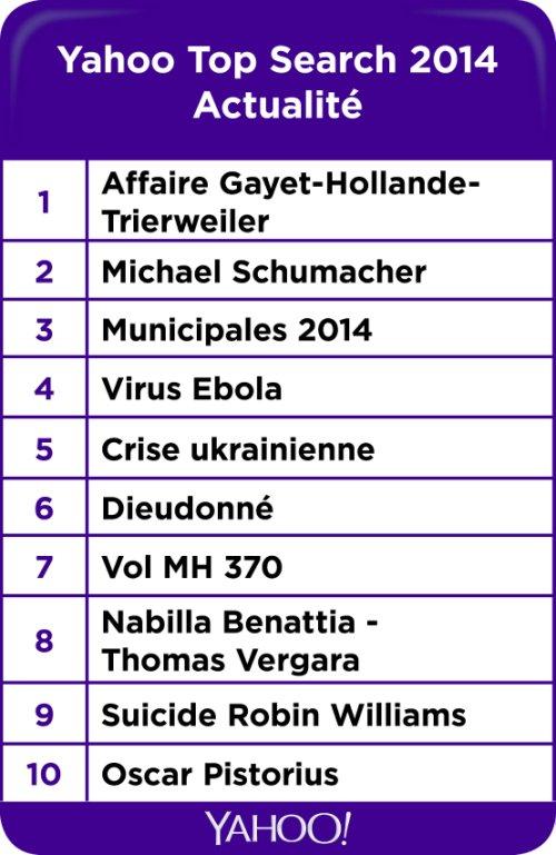 Yahoo-Actualite 2014