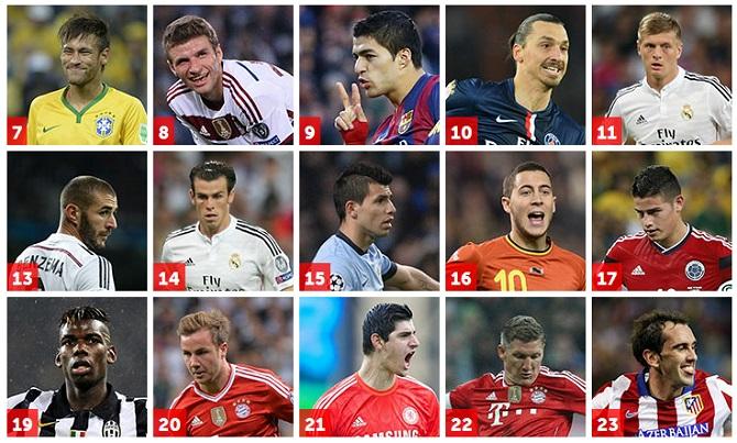 Foot : Le Top 100 des meilleurs joueurs 2014