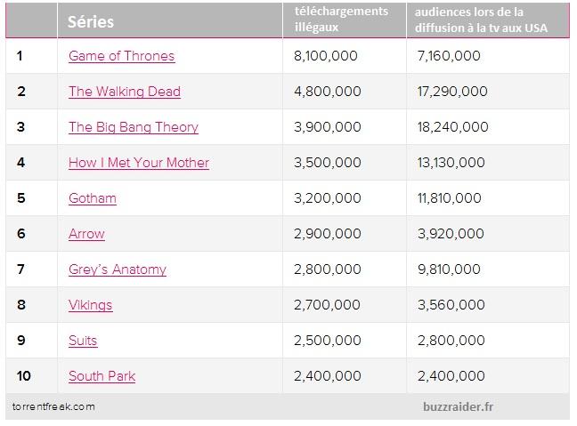 séries tv les plus piratées 2014