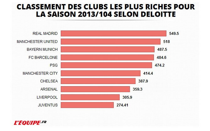 clubs foot les plus riches