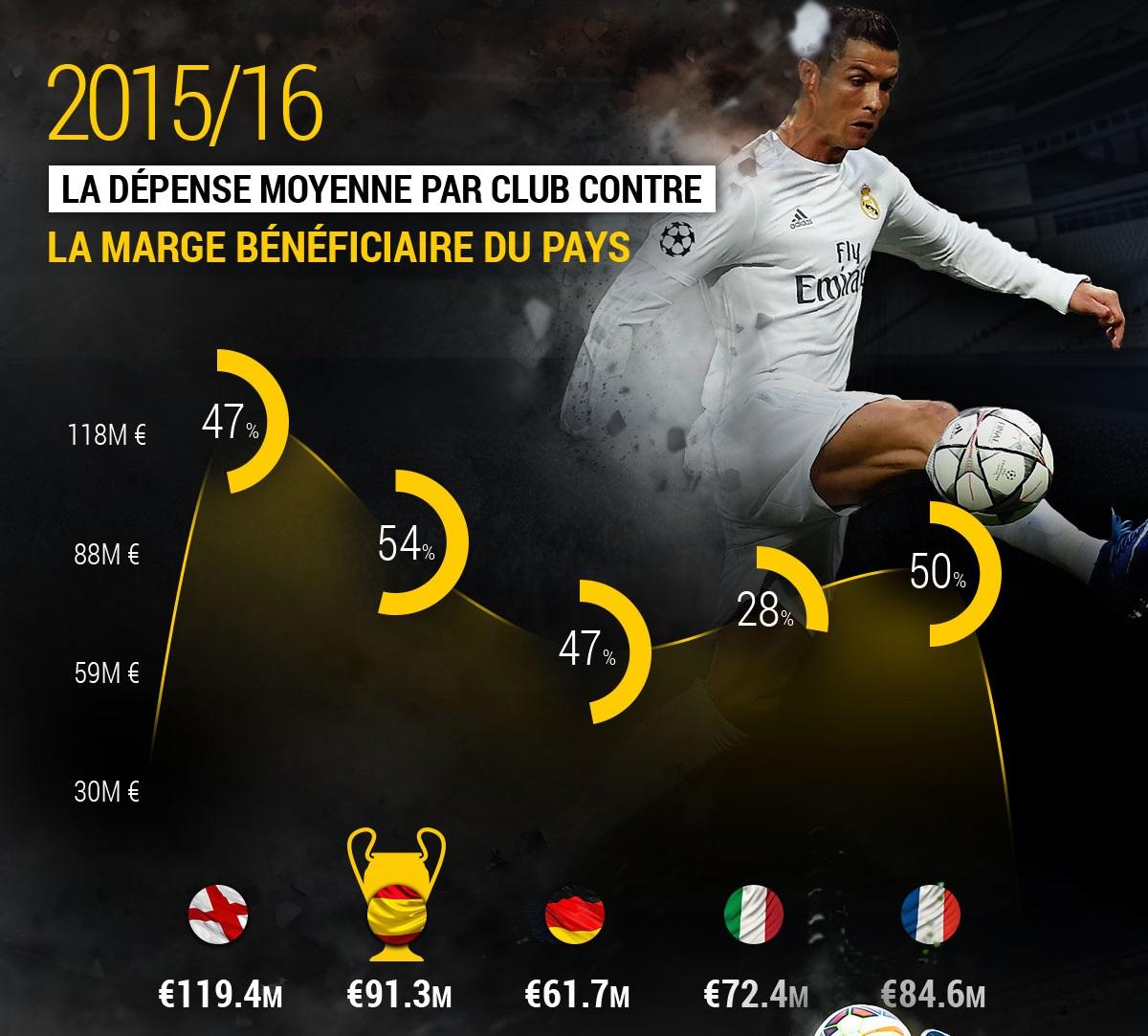 stats ligue des champions 2015-2016