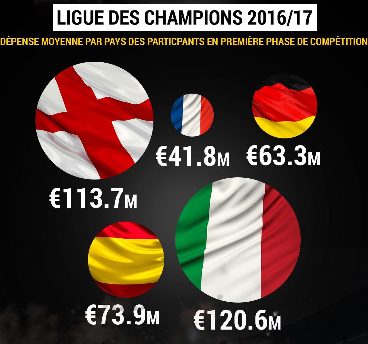 stats ligue des champions 2016-2017