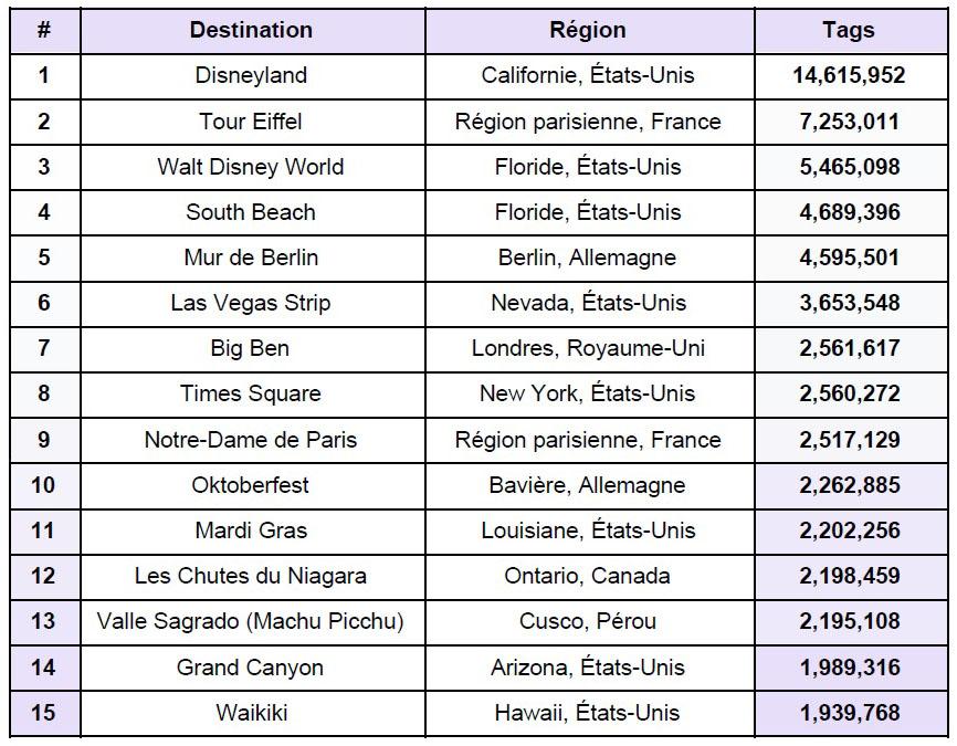 destinations touristiques